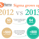 Sigma Grows Up