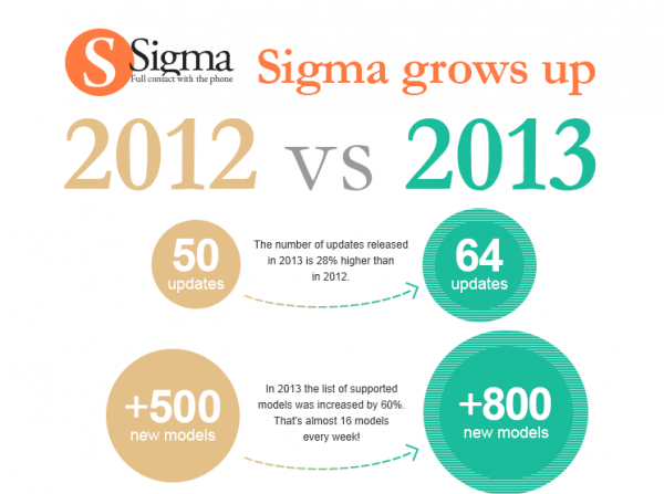 Sigma Box Infographics